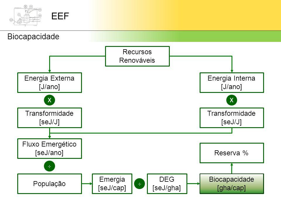 EEF Biocapacidade Recursos Renováveis Energia Externa [J/ano]